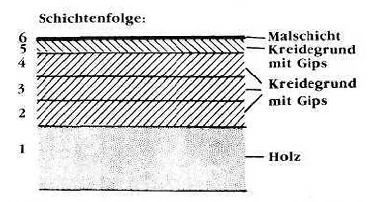 Schematische Darstellung der Schichten von der Ikone