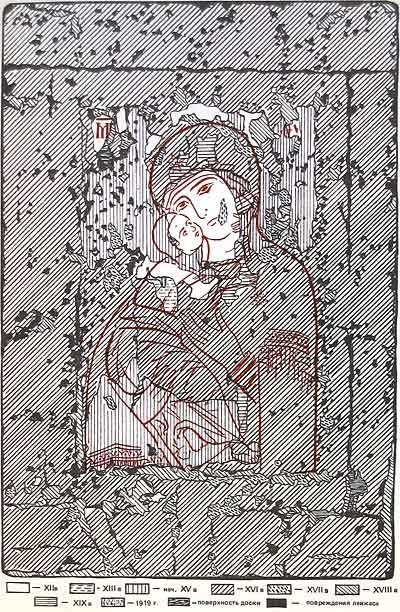 Схема-картограмма фрагментов разновременных слоев живописи иконы «Богоматерь Владимирская»