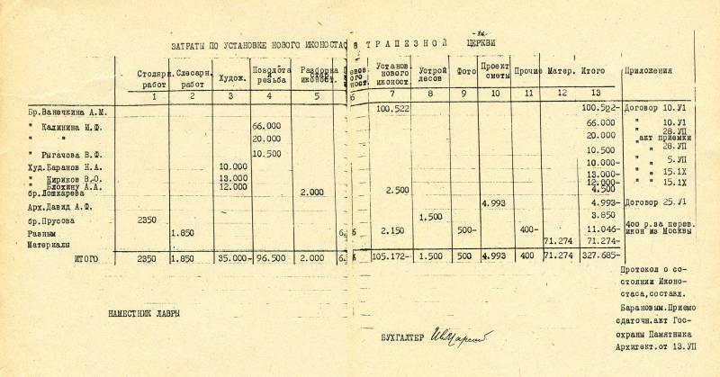 «Троице-Сергиева Лавра, г. Загорск. Годовой отчет. 1948. Т. II», с.35–36. — «Отчет по затратам на установку иконостаса в трапезной церкви за 1948 г.».